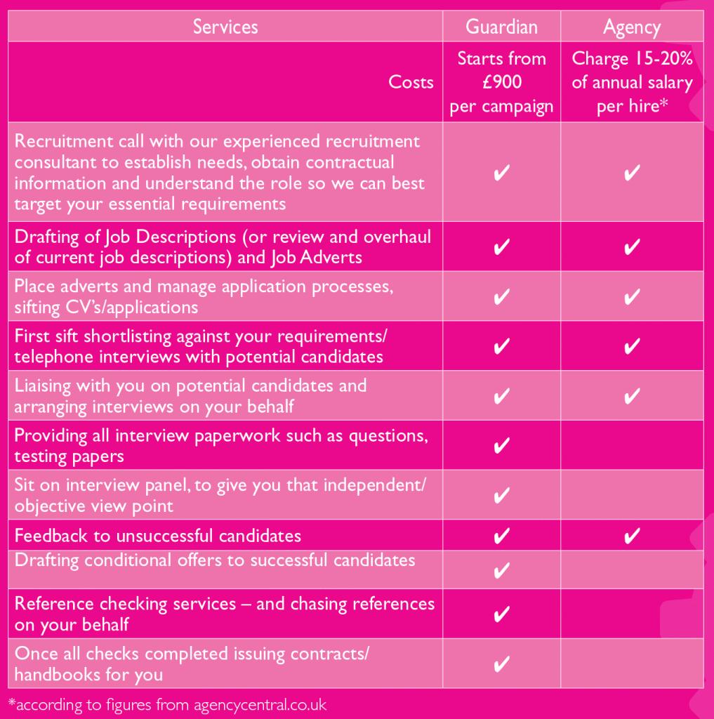 recruitment table figures